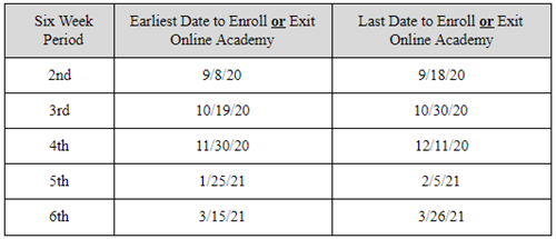 Entry and Exit Dates for the Midland ISD Online Academy