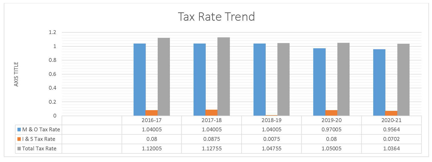 Tax Rate Trend